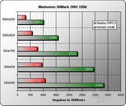 3DMark 2001 32Bit