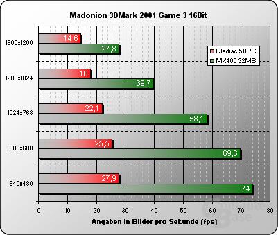 3DMark 2001 16Bit Game3