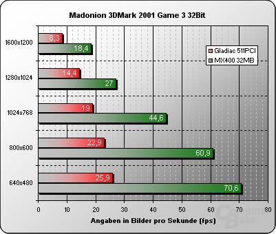 3DMark 2001 32Bit Game3