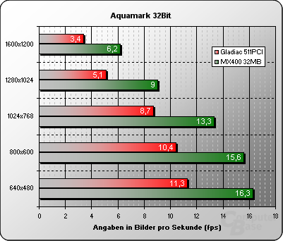 Aquamark 32Bit