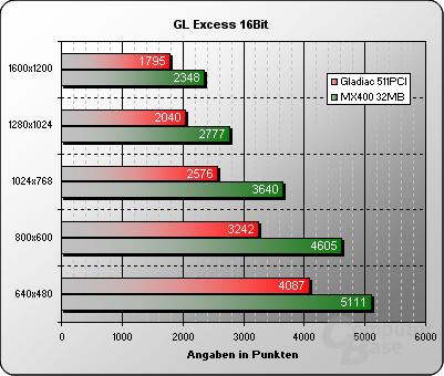 GL Excess 16Bit