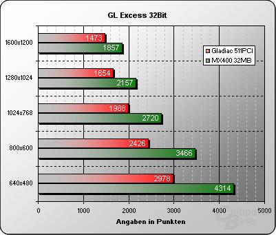 GL Excess 32Bit
