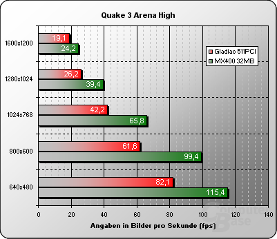 Quake 3 Arena High