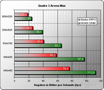 Quake 3 Arena Max