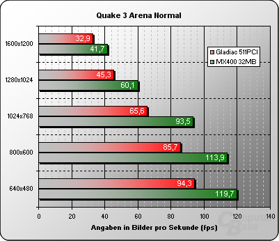 Quake 3 Arena Normal