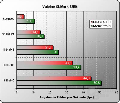 Vulpine GLMark 32Bit