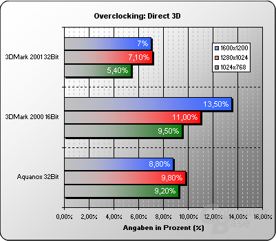 Overclocking Direct3D