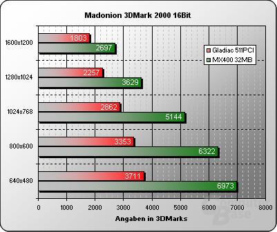 3DMark2000 16Bit
