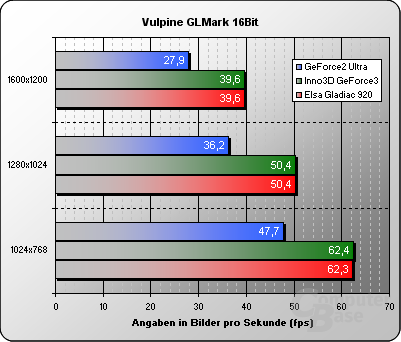 Vulpine GL Mark 16 Bit