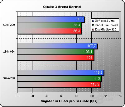 Quake 3 Normal Details