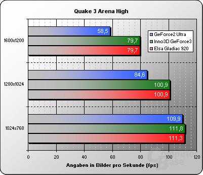 Quake 3 High Details