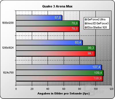 Quake 3 Maximum Details