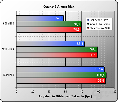 Quake 3 Maximum Details