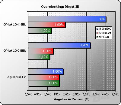 Overclocking Direct 3D