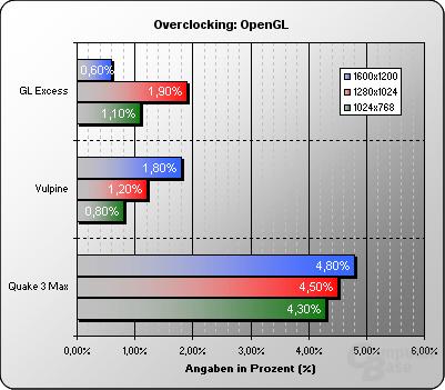 Overclocking OpenGL