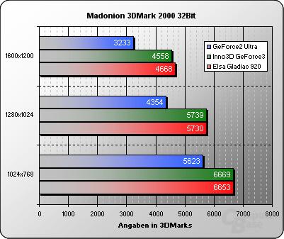3DMark 2000 32 Bit