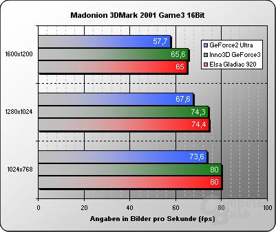 3DMark 2001 Game3 16 Bit