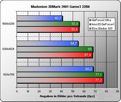 3DMark 2001 Game3 32 Bit