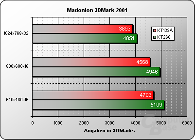 3DMark 2001