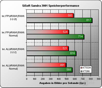 Sisoft Sandra 2001