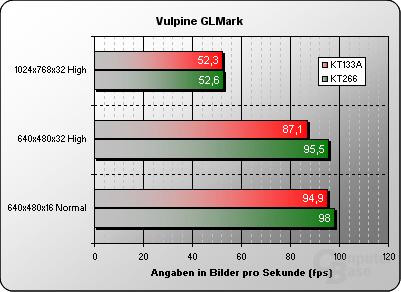 Vulpine GLMark