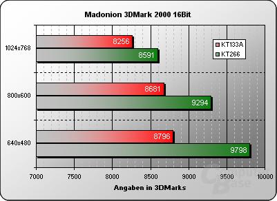 3DMark 2000