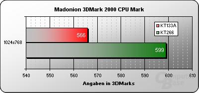 3DMark 2000 CPU-Mark