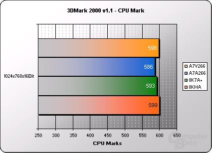 Asus A7V266 Benchmarks