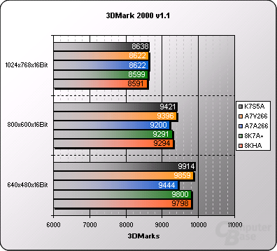 ECS Elitegroup K7S5A Benchmarks