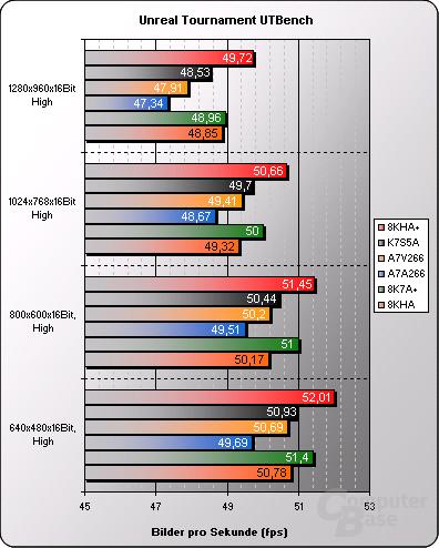 EPoX 8KHA+ mit KT266A: Benchmarks