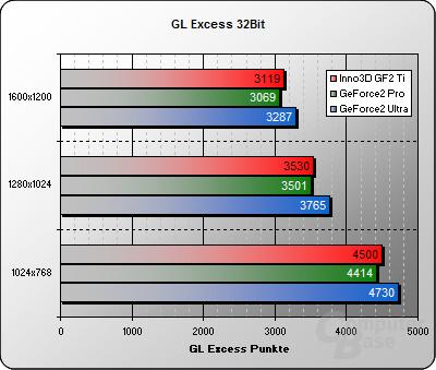 Inno3D Tornado GeForce2 Titanium