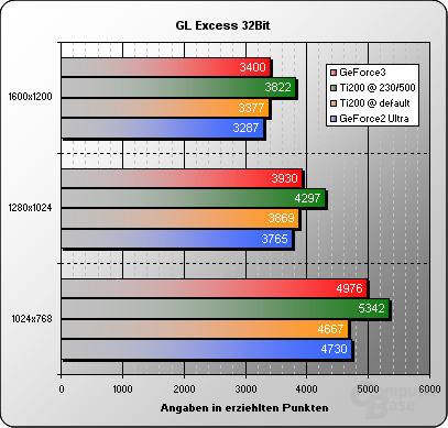 GLExcess-32Bit-Overclocked