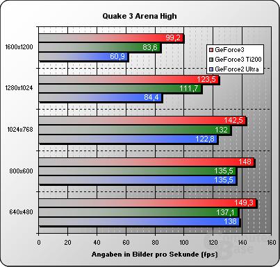 Quake3-high