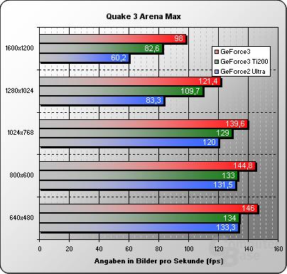 Quake3-max