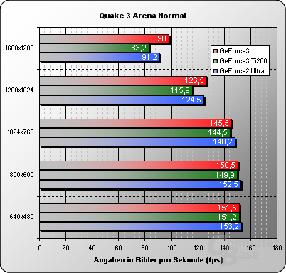 Quake3-normal