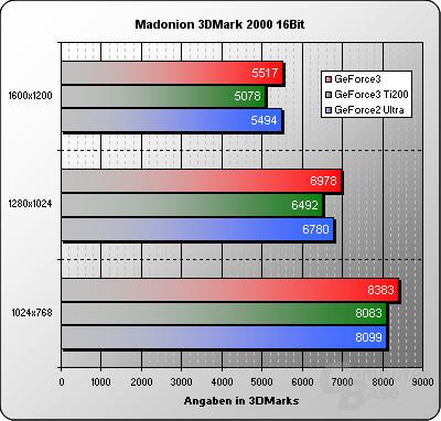3DMark2000-16Bit