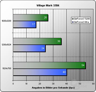 Village-32Bit