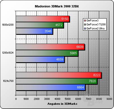 3DMark2000-32Bit