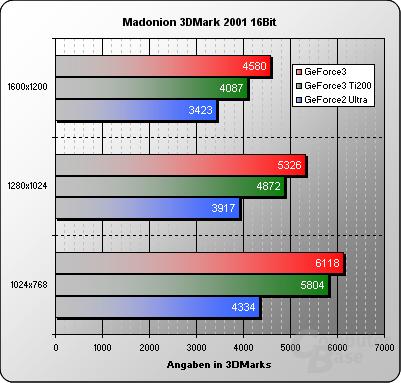 3DMark2001-16Bit
