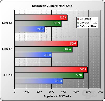 3DMark2001-32Bit