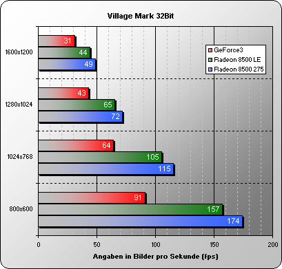 Villagemark 32 Bit