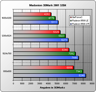 3DMark 2001 32 Bit