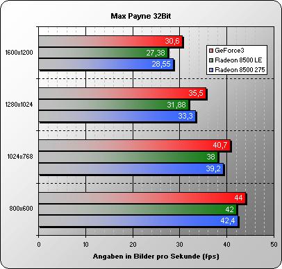Max Payne 32 Bit