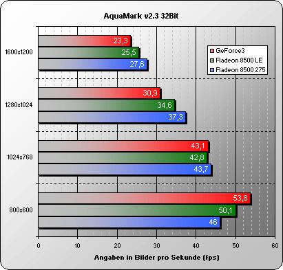 Aquamark 32 Bit