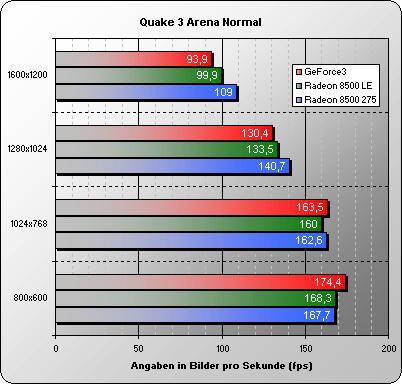 Quake3 Normal Detail settings