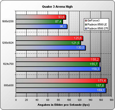 Quake3 High Detail Settings