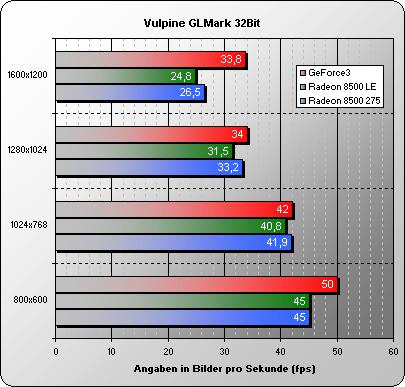 Vulpine GLMark 32 Bit Advanced Features