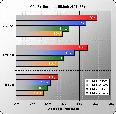 CPU Skalierung 3DMark 2000 16 Bit
