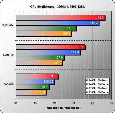 CPU Skalierung 3DMark 2000 32 Bit