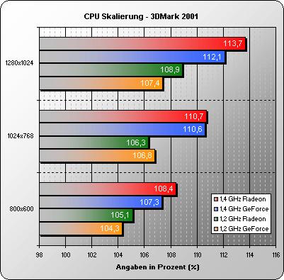 CPU Skalierung 3DMark 2001 32 Bit